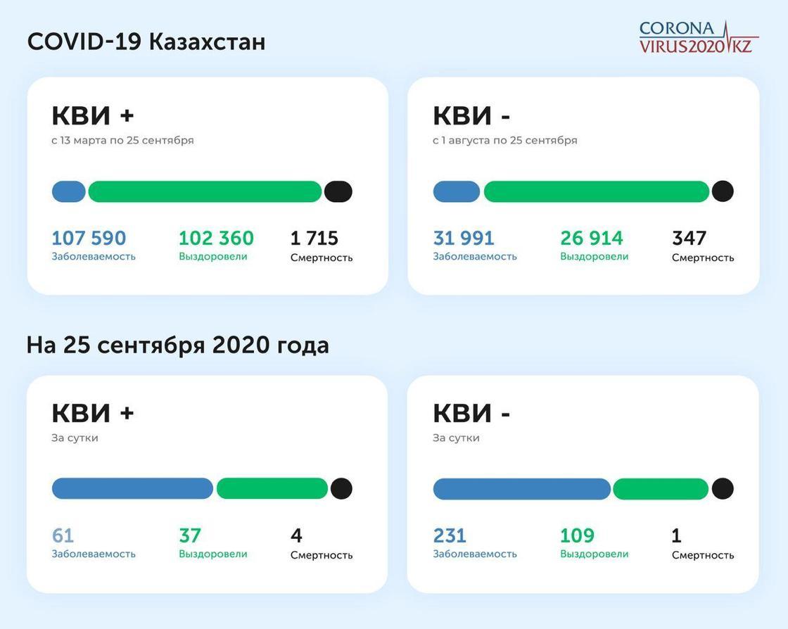 Статистика по заболеваемости КВИ и пневмонией на 25 сентября 2020 года