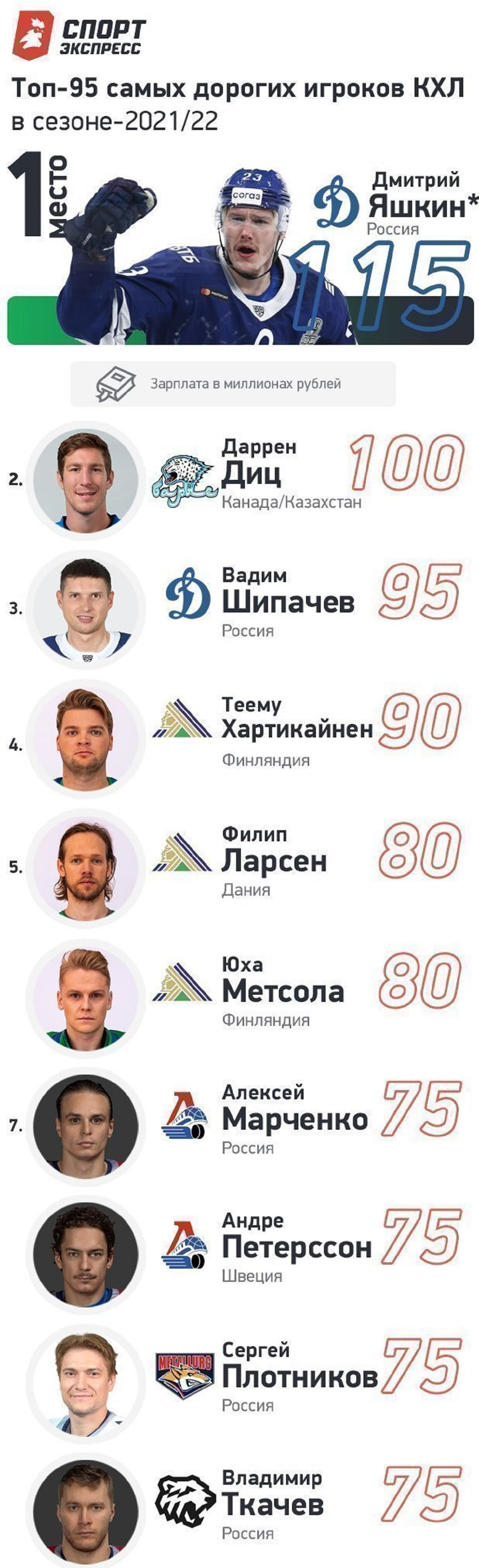 Топ-10 зарплат в КХЛ
