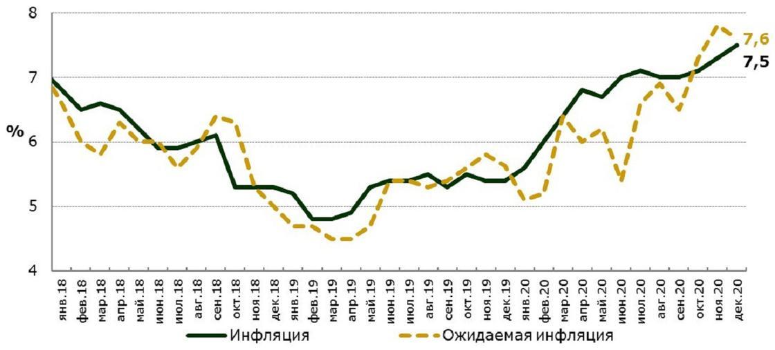 График по инфляции