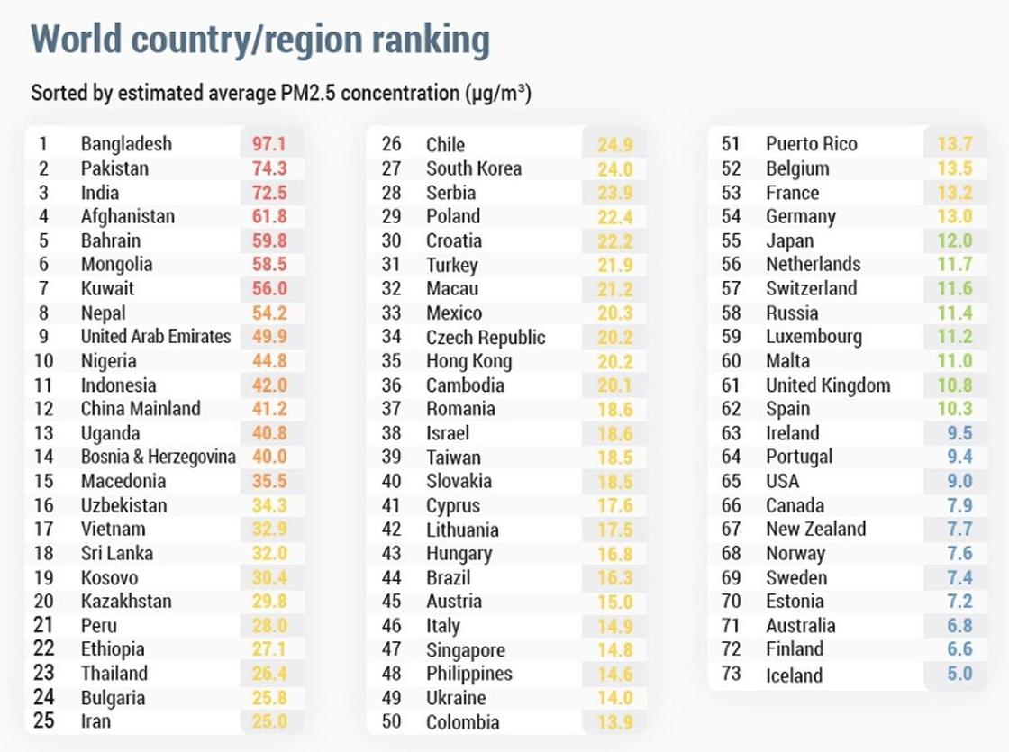 Казахстан вошел в ТОП-20 стран с самым грязным воздухом