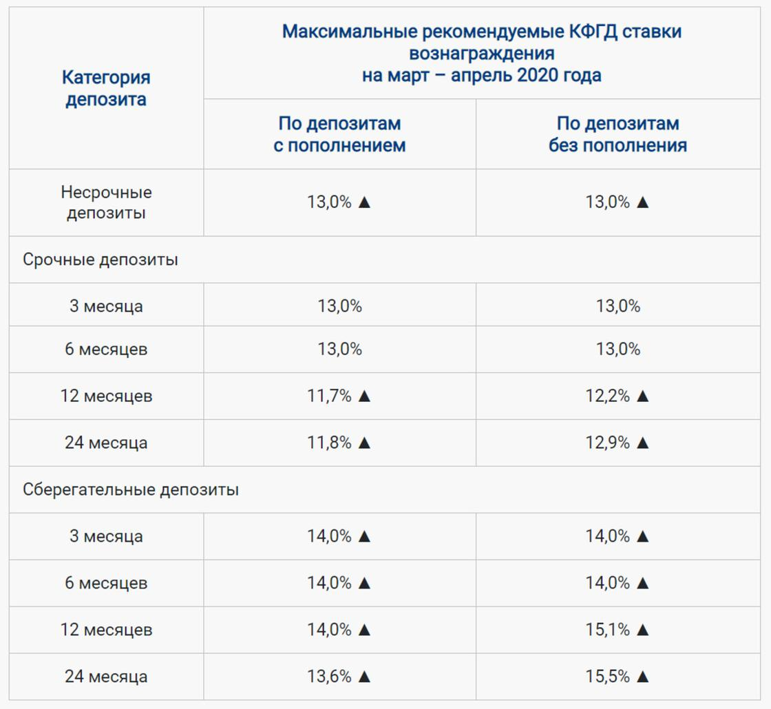 До 15,5% выросла максимальная ставка по депозитам в Казахстане