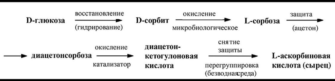 Аскорбиновая кислота: польза и вред, отзывы
