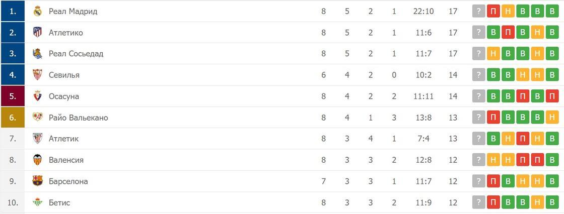 Таблица Ла Лиги на 4 октября