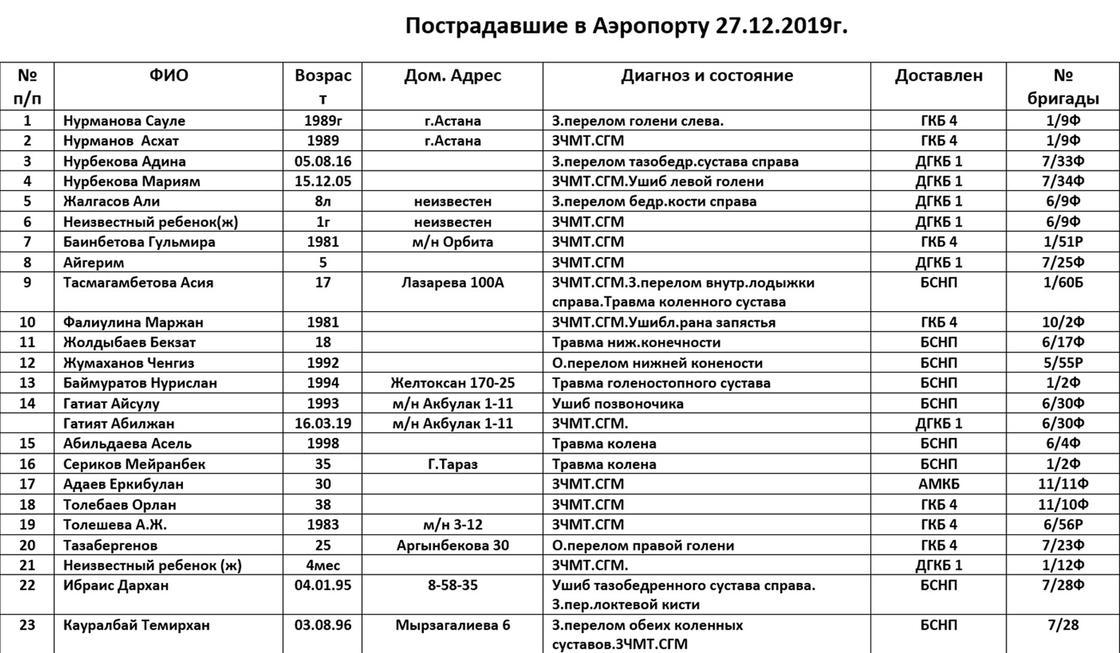 Список погибших и пострадавших при крушении самолета в Алматы