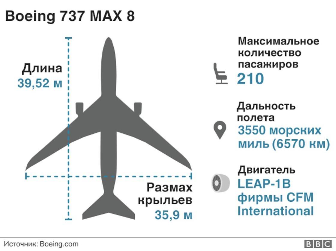 Пять стран приостановили полеты Boeing 737 Max 8