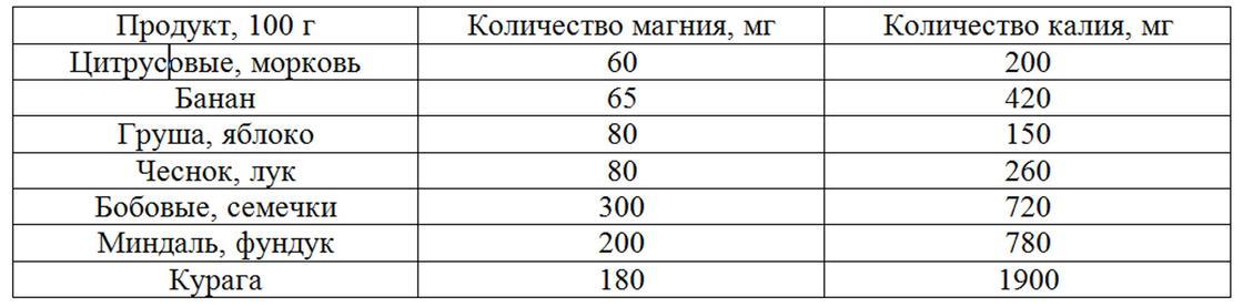Магний и калий в продуктах: таблица