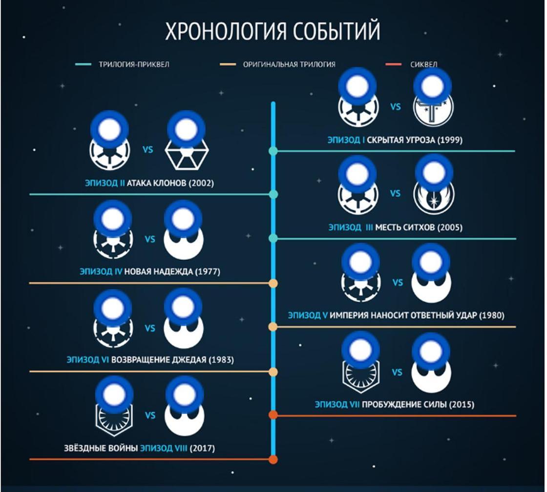 В каком порядке смотреть «Звездные войны» по развитию сюжета