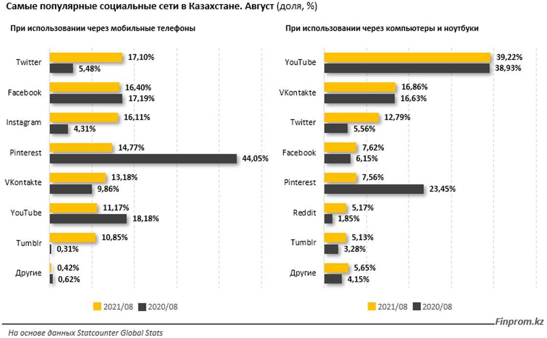 Самые популярные соцсети в Казахстане (август)