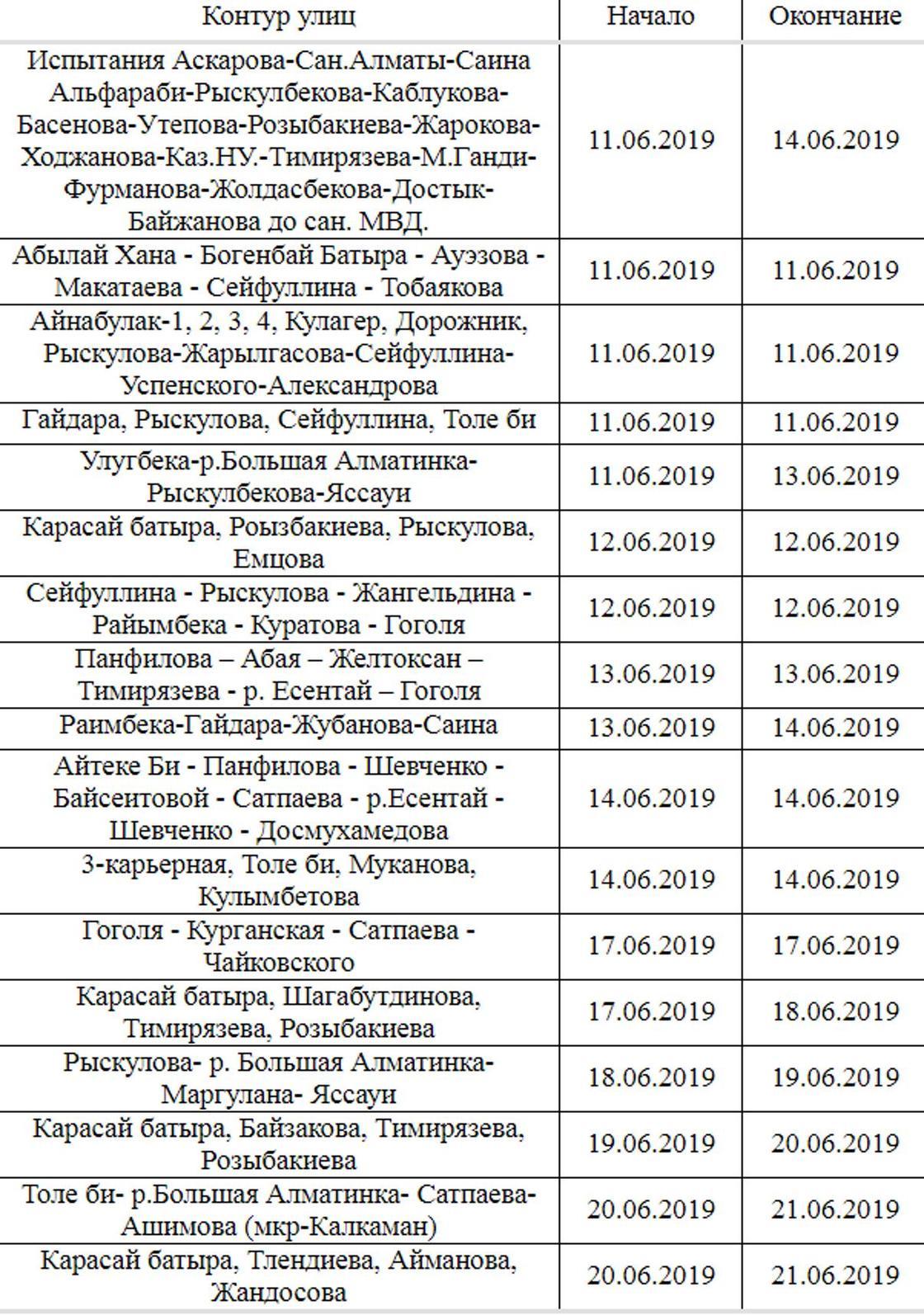 Алматинцев предупредили о возможных прорывах теплосети
