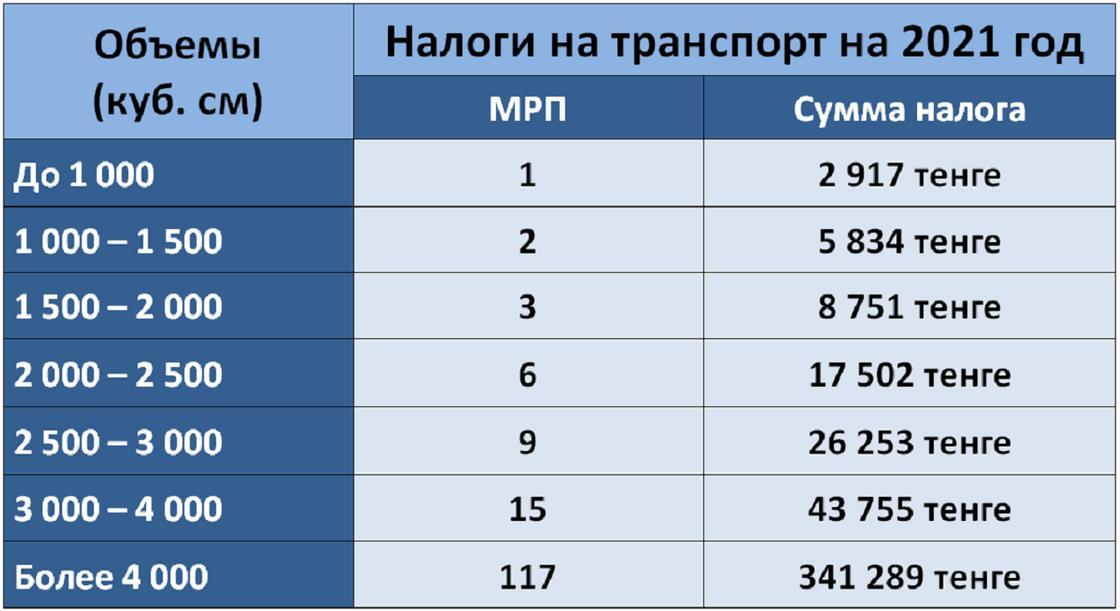 Таблица с налоговыми тарифами