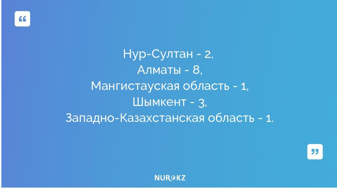 Еще 15 казахстанцев заразились коронавирусной инфекцией: данные на утро 12 апреля