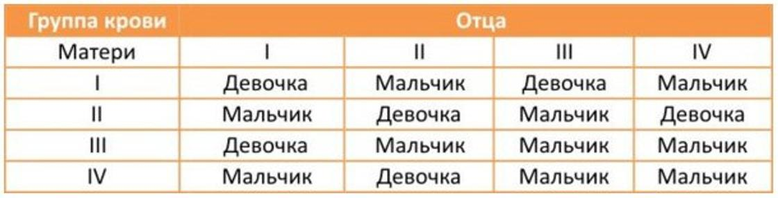 Таблица определения пола ребенка по группе крови