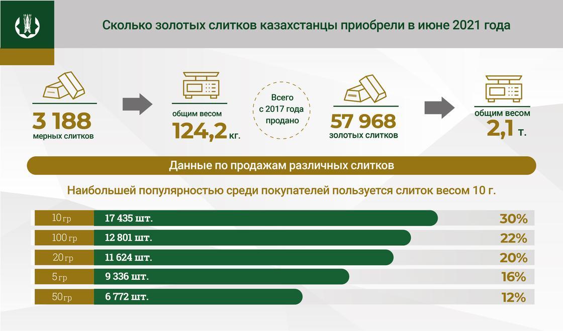 Инфографика показывает статистику продажи золотых слитков
