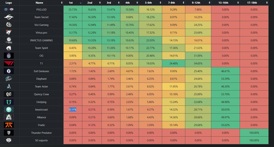 Таблица распределения вероятностей от Noxville на чемпионство на The International 10