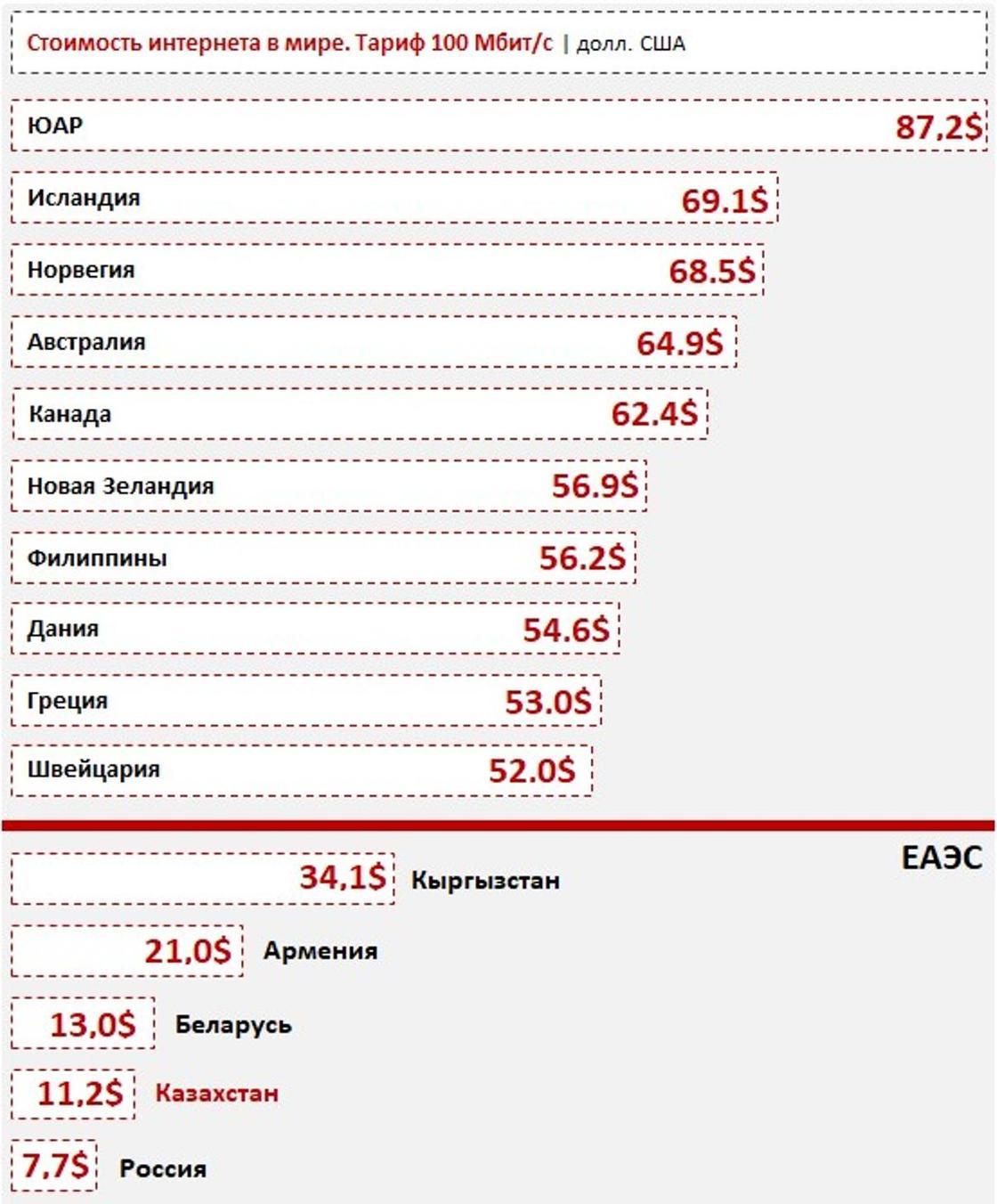 Казахстан вошел в пятерку стран мира с самым дешевым интернетом