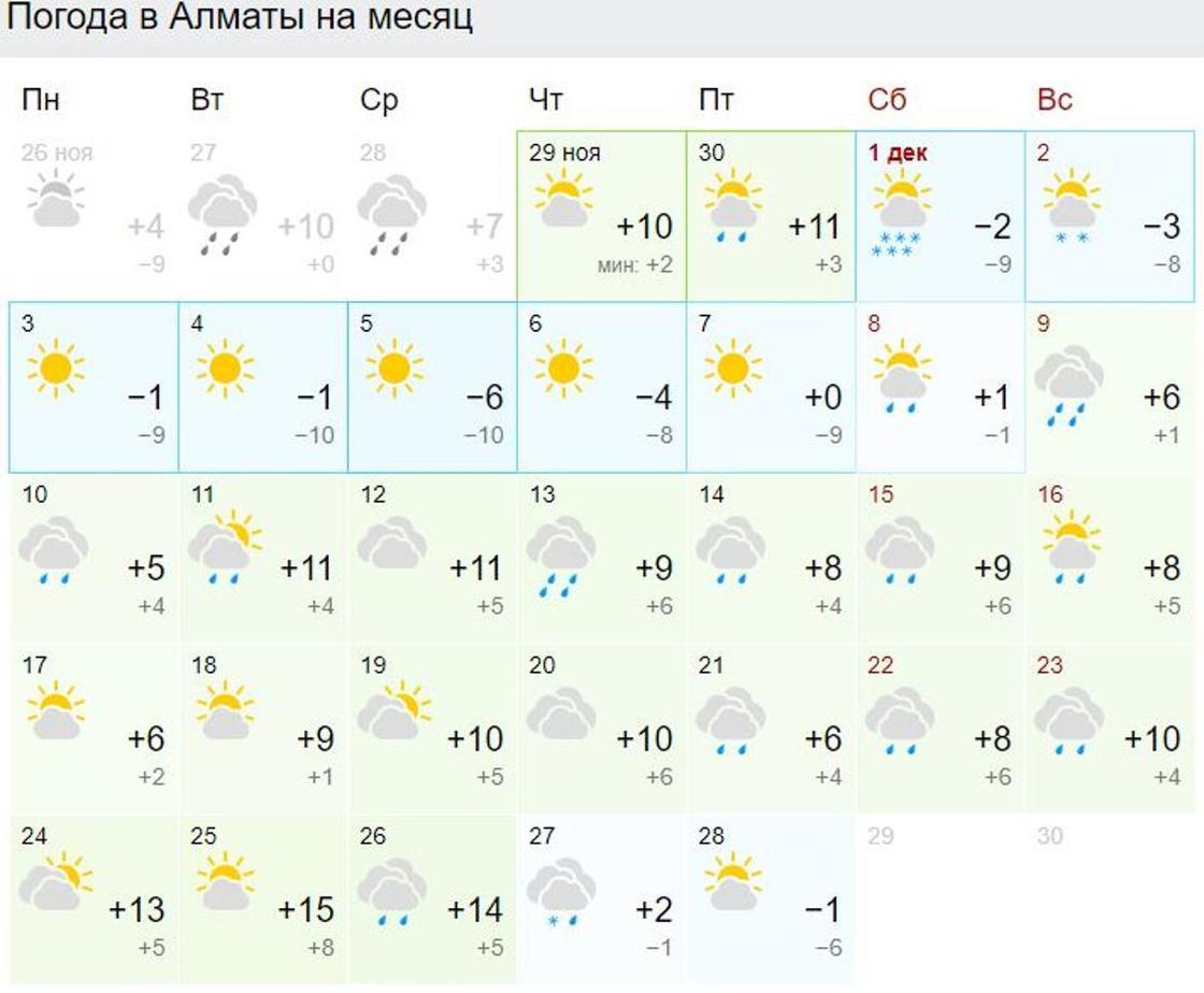 Погода на декабрь в Алматы: до 10 градусов тепла и дожди обещают синоптики