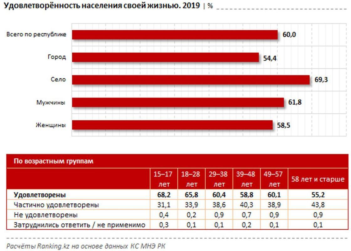 Казахстанцы оказались несчастнее гондурасцев, но счастливее россиян