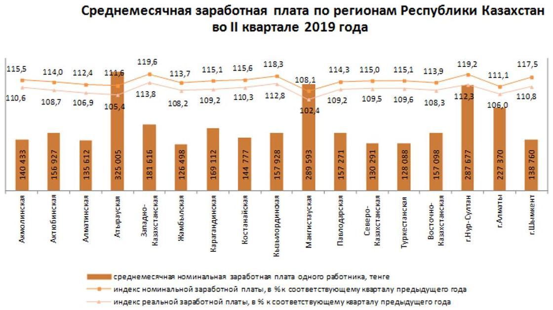 В каком регионе Казахстана самые высокие зарплаты