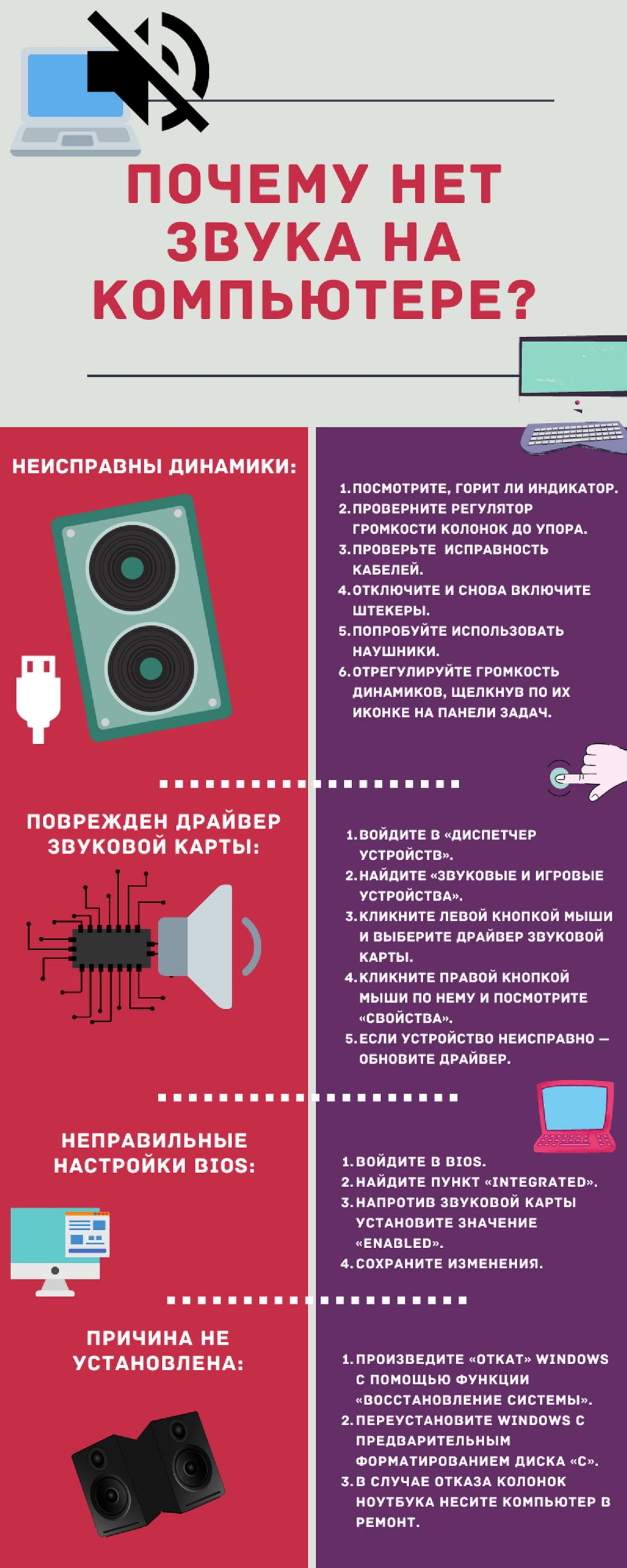 Инфографика рассказывающая о причинах отсутствия звука на ПК