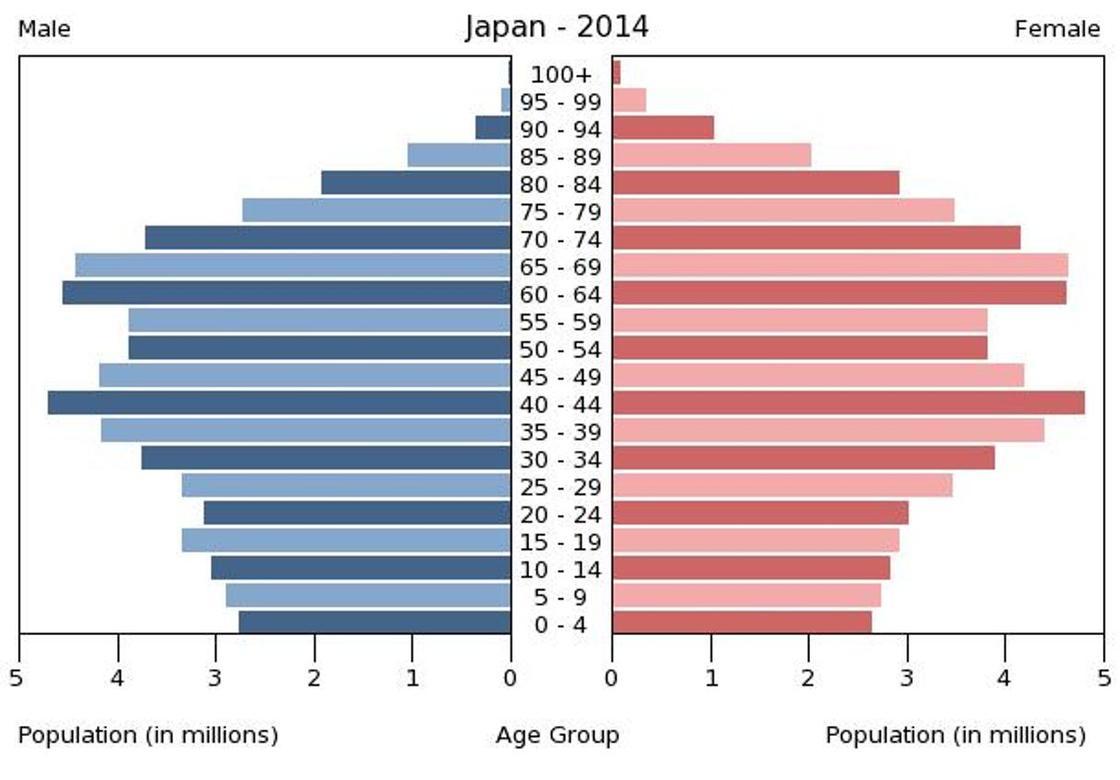 Япония: население, численность, прогнозы
