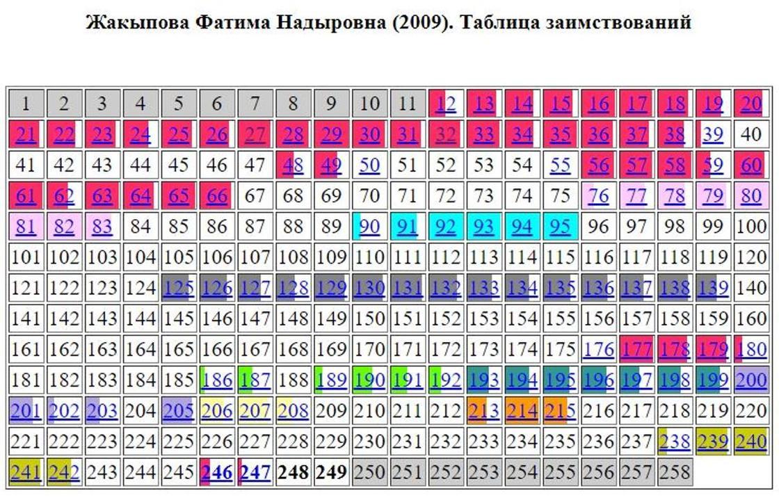 Скрин: dissernet.org