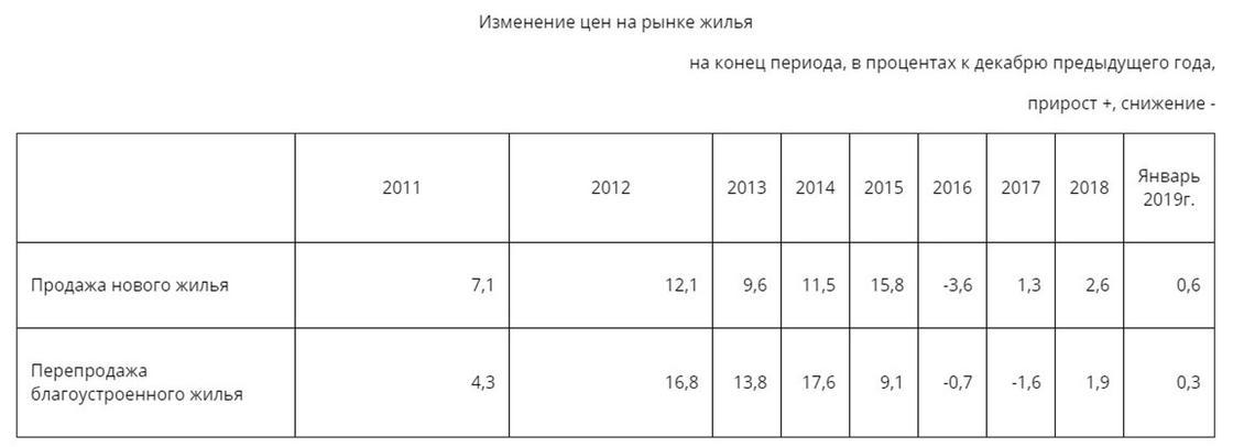 Аренда жилья стала дороже в Казахстане
