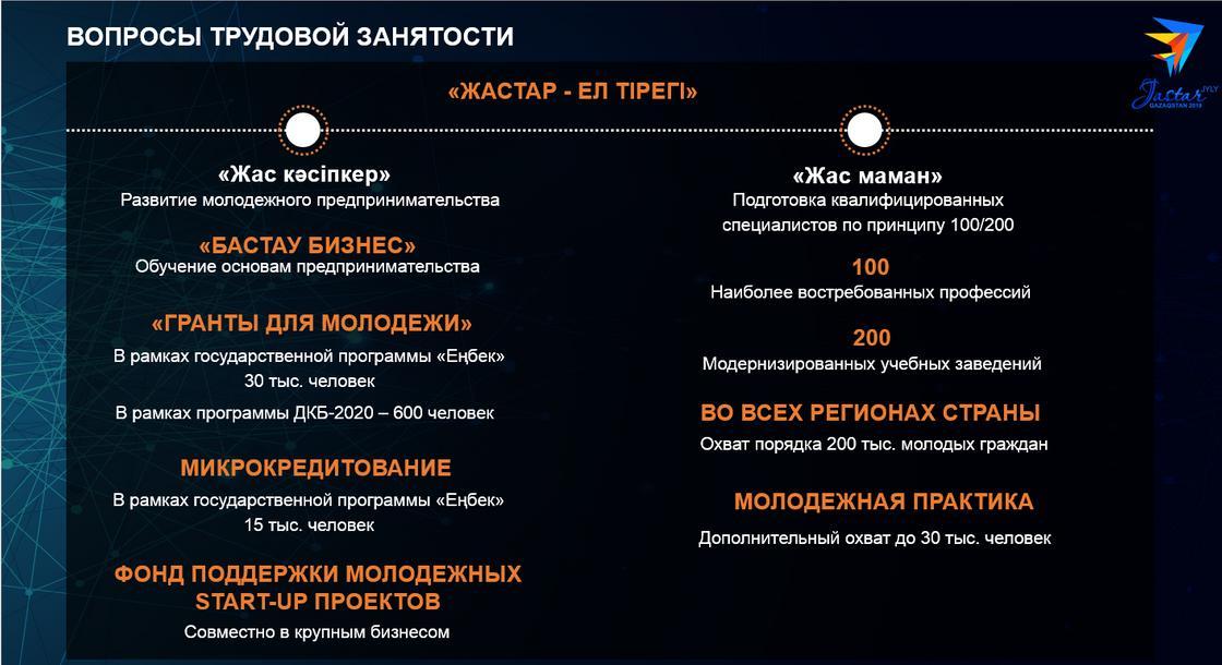 Жилье, работа, образование: что даст казахстанцам Дорожная карта Года молодежи