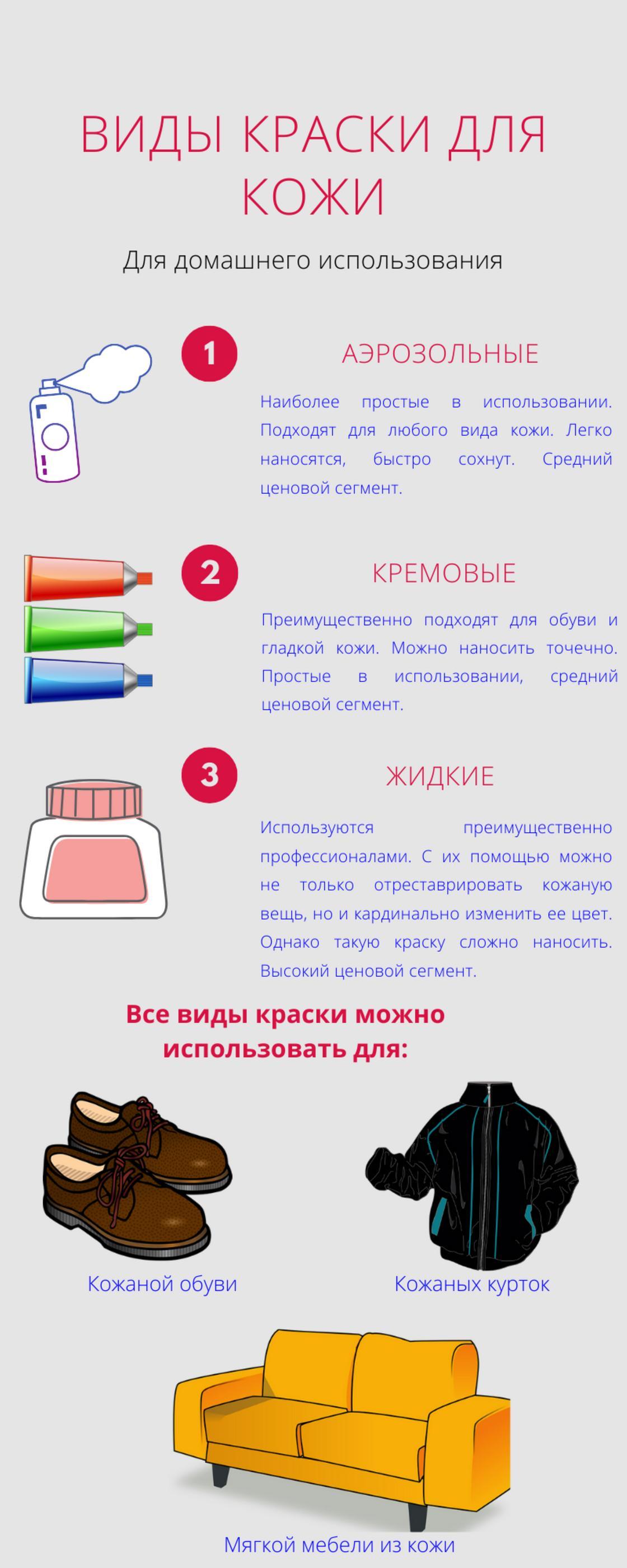 Инфографика: виды краски для кожи