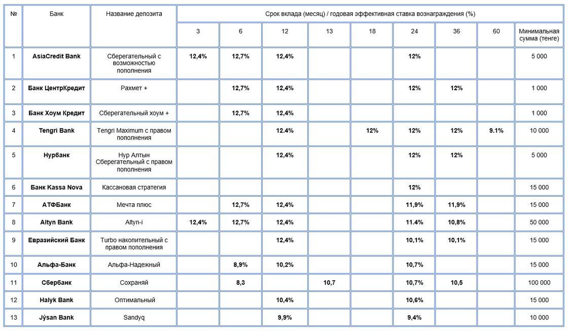 Рейтинг Нурфин: в каком банке лучше открыть депозит, чтобы быстрее накопить