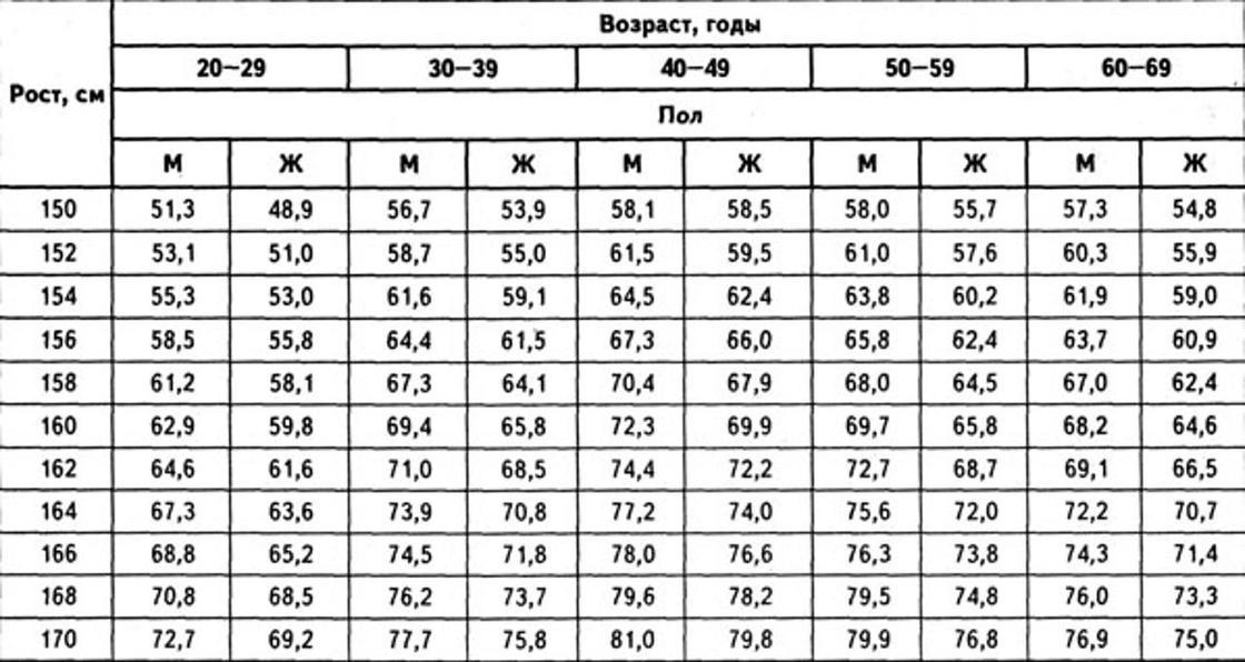 Соотношение роста и веса человека