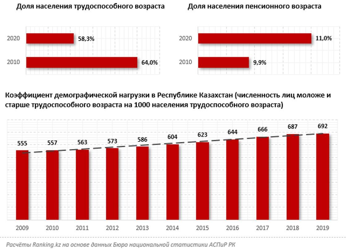Доля населения трудоспособного/пенсионного возраста