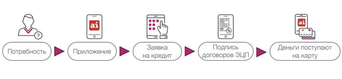 Цифровизация от Altyn bank: как ее есть