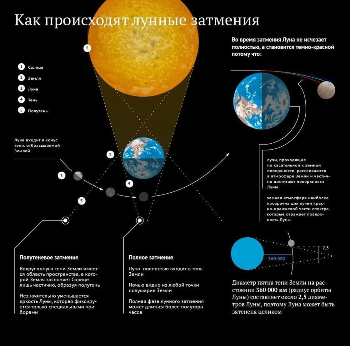 Затмение Луны: как это происходит