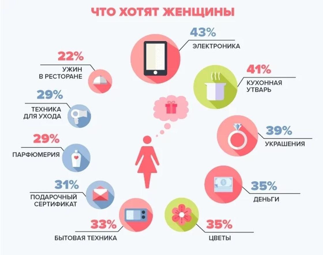 Казахстанские мужчины оказались самыми щедрыми в СНГ