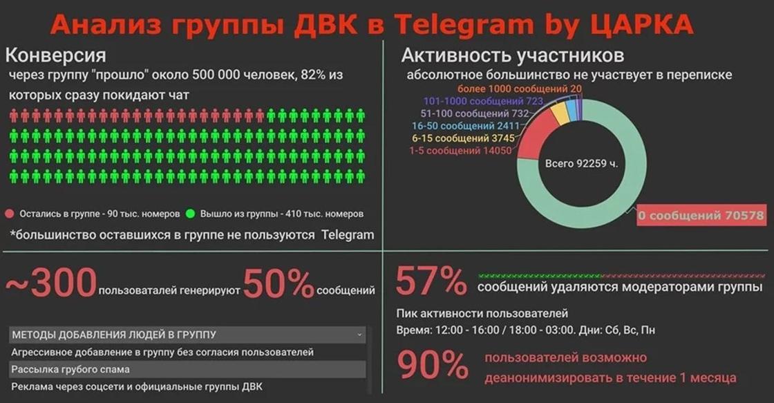 «Не удаляйте Telegram»: «Айтишники» проанализировали деятельность группы ДВК