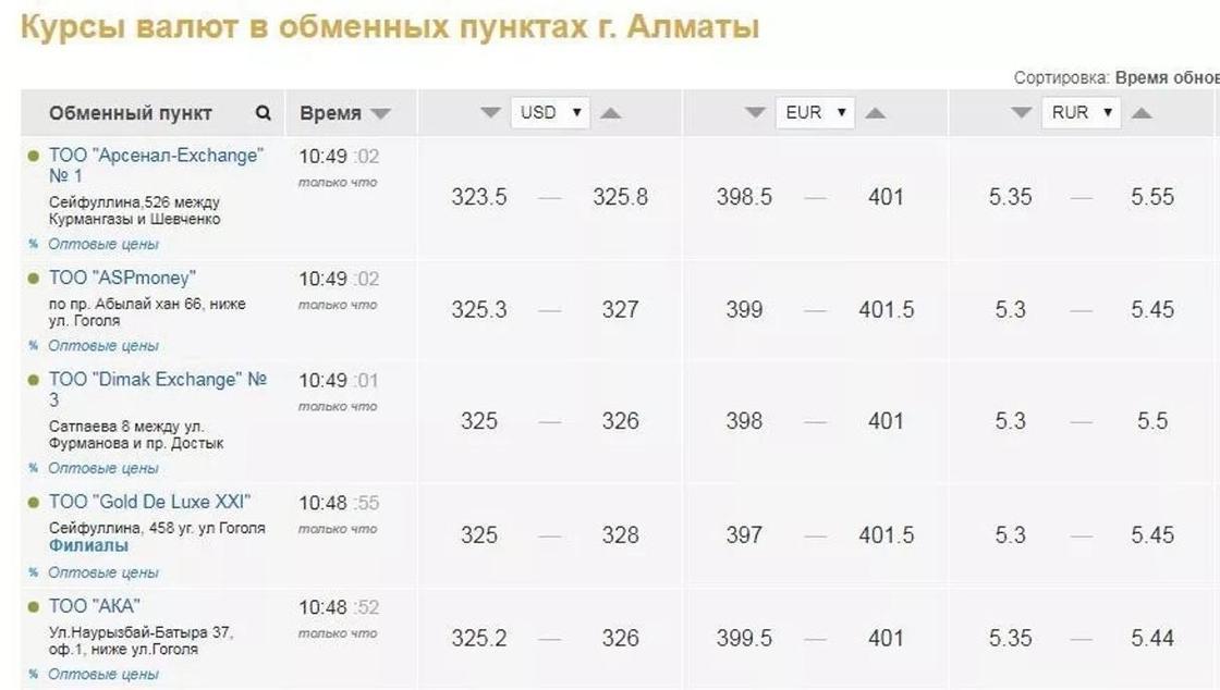 Доллар в обменниках Казахстана подорожал до 328 тенге