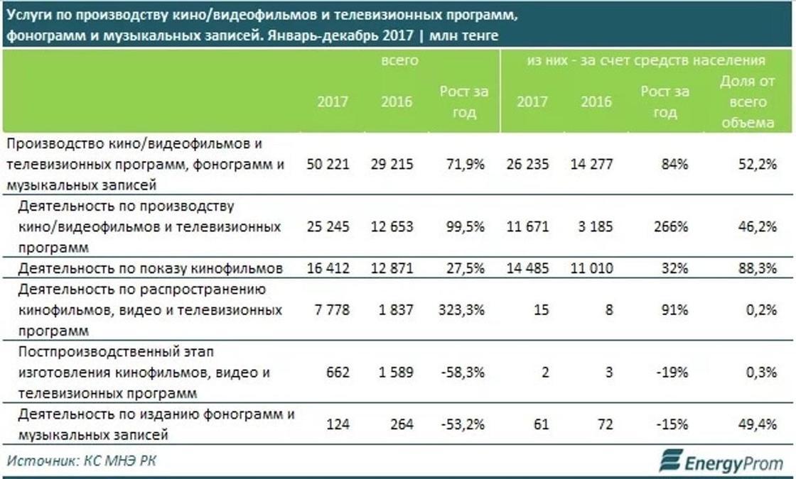 Где в Казахстане самые дешевые и самые дорогие кинобилеты