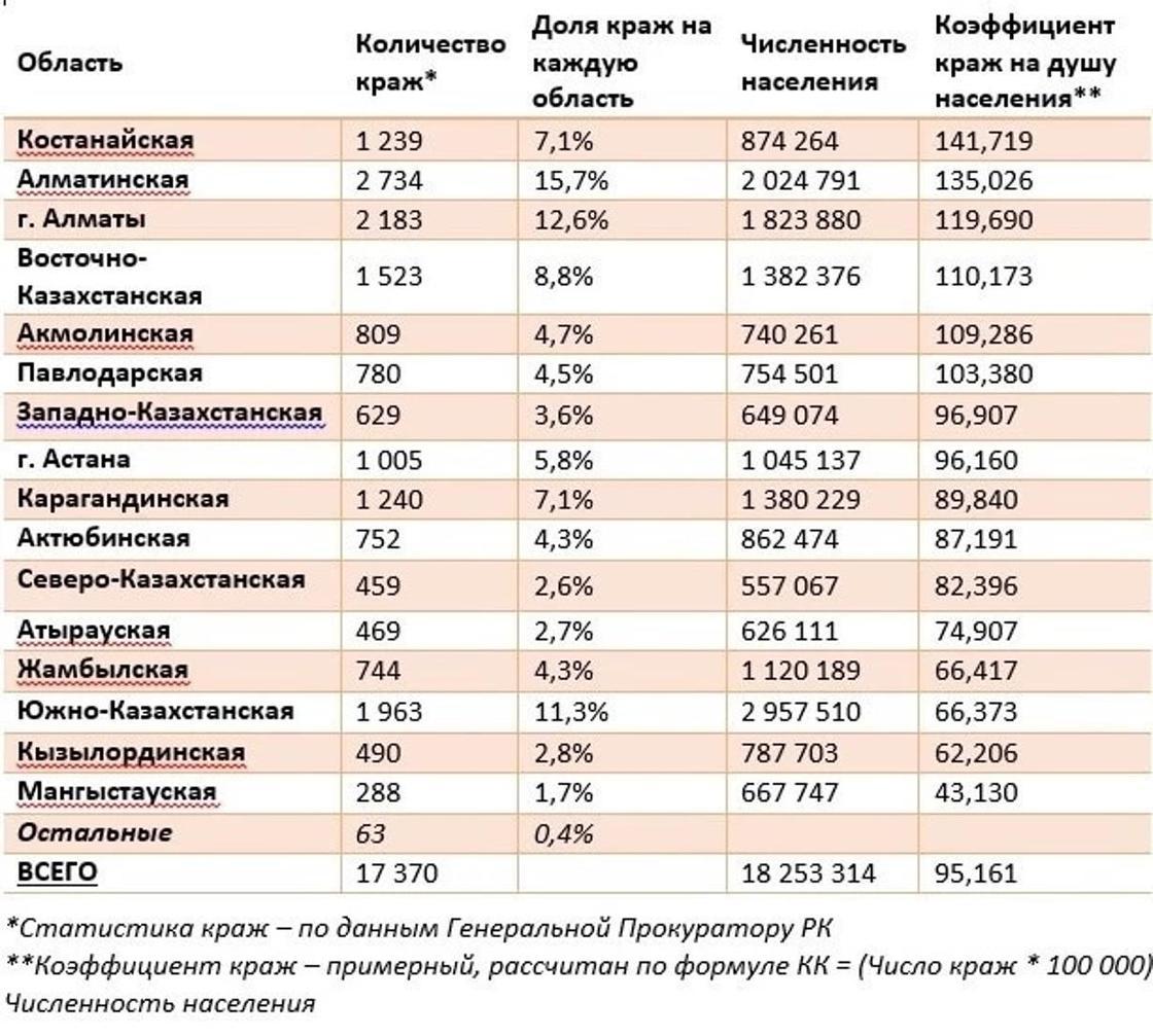 Где в Казахстане больше всего грабят квартиры, рассказали эксперты