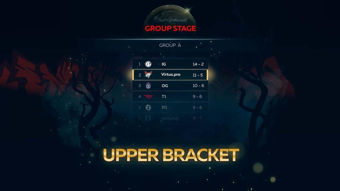 Результаты команды Virtus.pro в рамках группового этапа The International 10