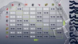 Турнирная таблица с результатами встреч команд на D2CL