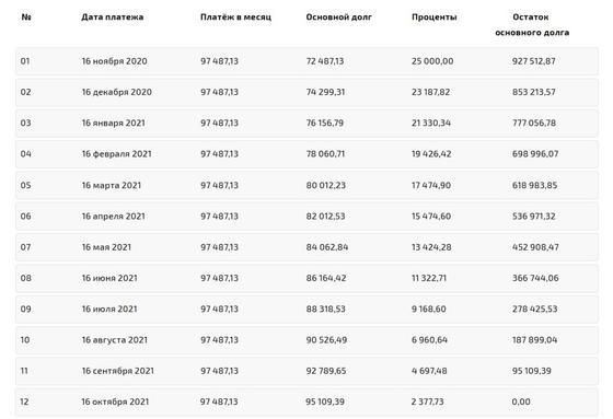 Примерный график аннуитетных платежей