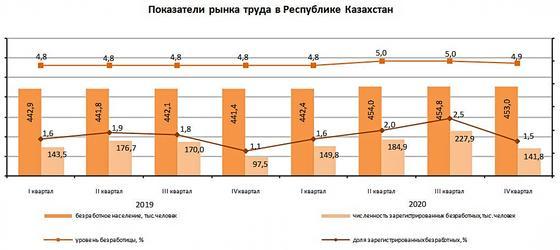 На графике показан уровень безработицы в Казахстане