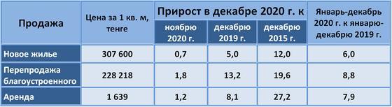 Таблица со статистическими данными