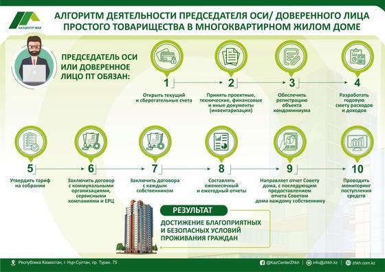 Инфографика демонстрирует алгоритм деятельности управляющего ОСИ