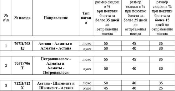 Скидки до 55% на скоростные поезда ждут казахстанцев