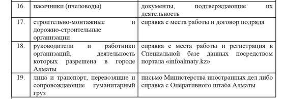 Карантин: Алматыдан шығып-кіруге кімдерге рұқсат етілген
