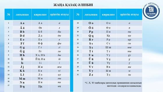 Новый вариант казахского алфавита на латинице