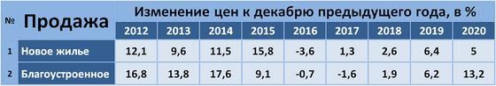 Таблица с данными по рынку жилья