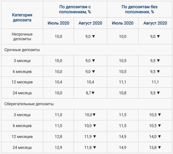 С августа уменьшатся процентные ставки по депозитам в Казахстане