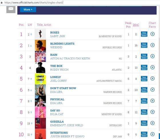 Ремикс рабочего из Аксу возглавил музыкальный чарт Великобритании